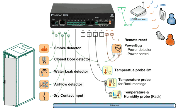 Poseidon 4002: rack mount temperature monitoring system