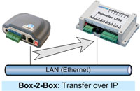 box-2-box, SNMP Trap - Damocles 1208, remote output control, I/O over Ethernet