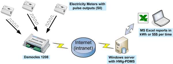 IP pulse counter, s0 electricity meter, electricity consumption metering, MS Excel