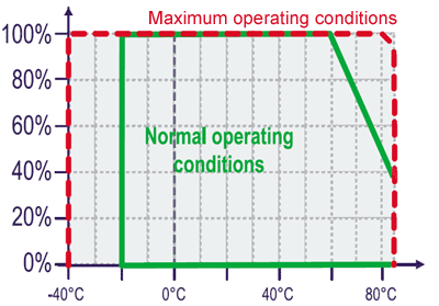 Normal-and-Maximum-conditions